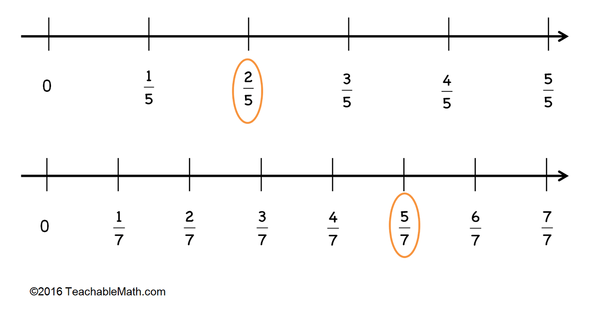 On Comparing Fractions
