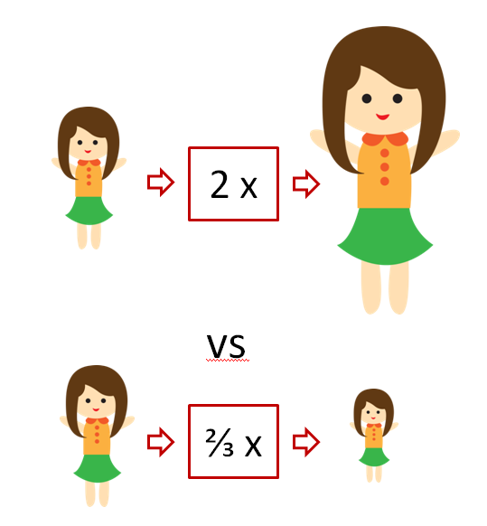 multiplication as scaling