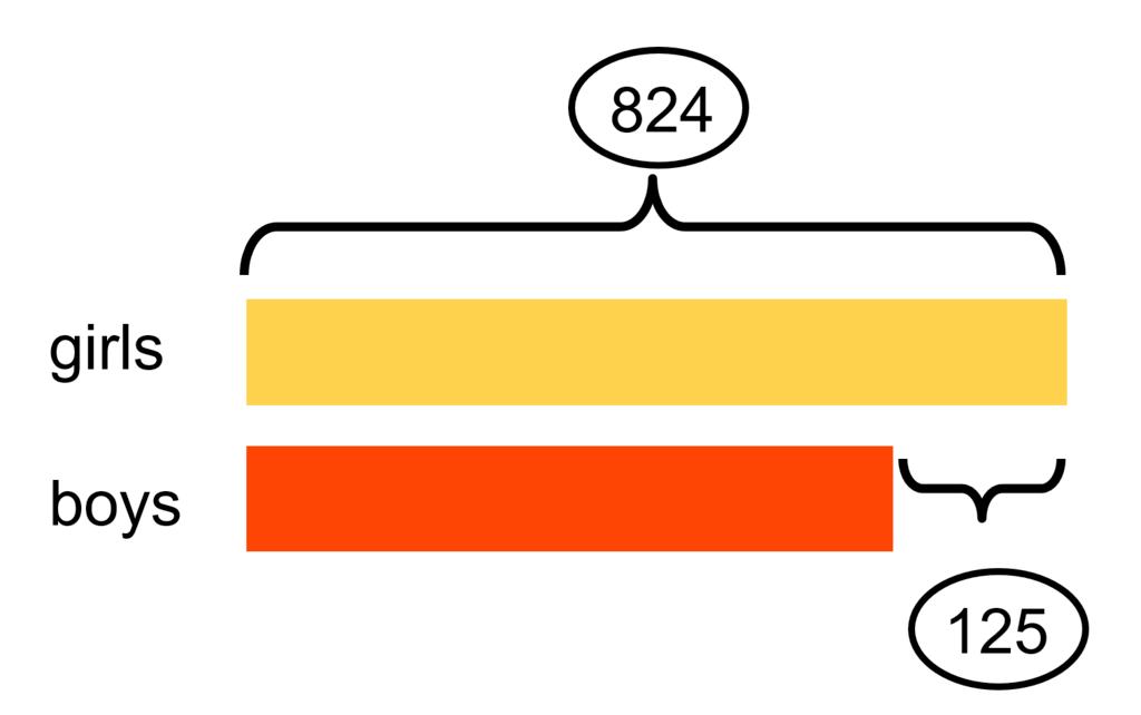 A simple bar model