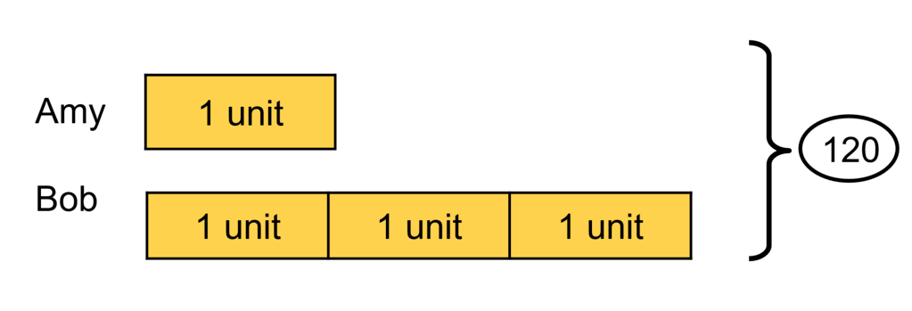 Common units in bar model