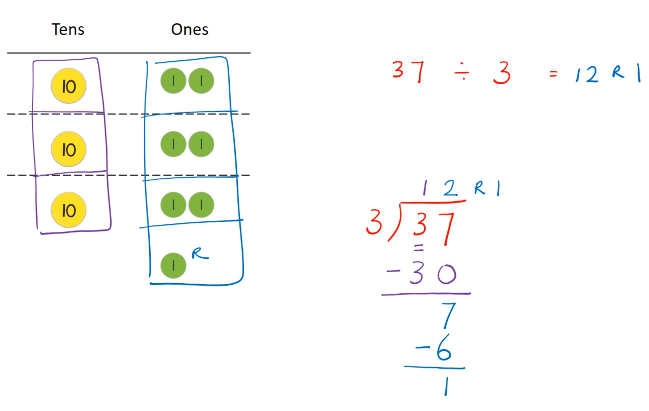 Division with remainder no regrouping