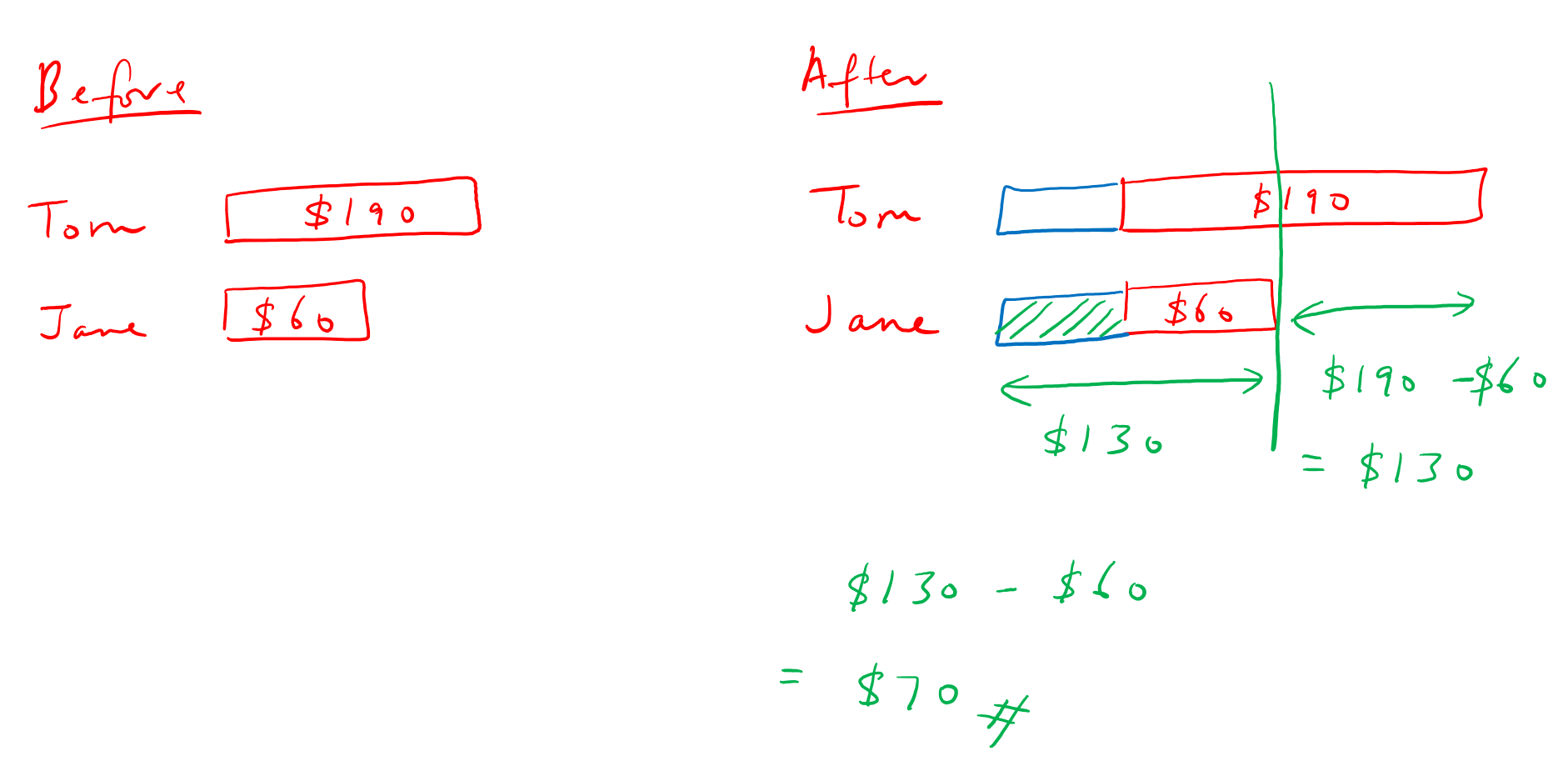 Bar Model example – Before After