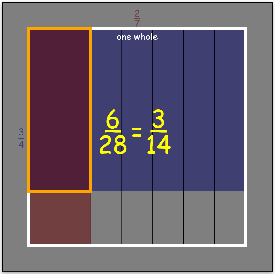 Fraction Multiplication Area Model - example of product presentation overlay.