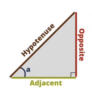 The sides of a right angle triangle