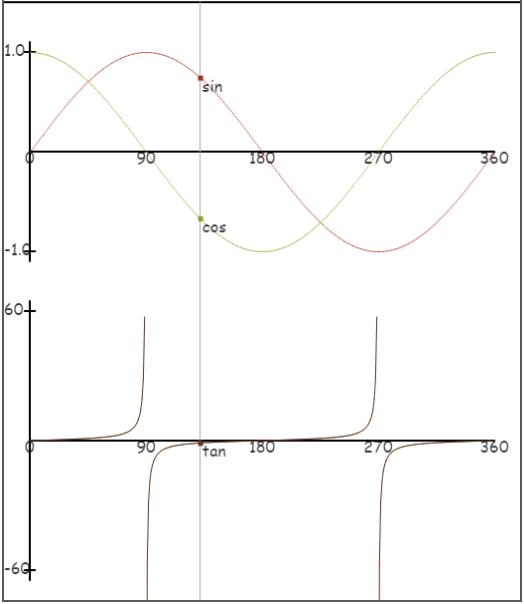 trigonometry sine cosine tangent graphs